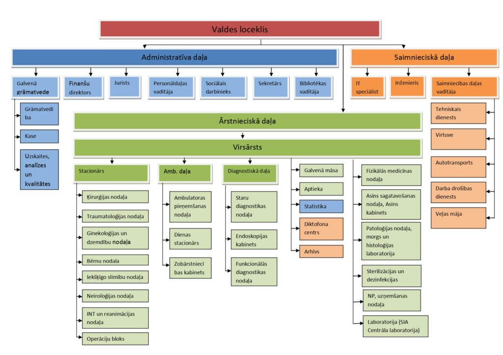 Iestādes struktūra